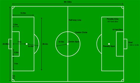 Football Ground Measurement   Field Length   Dimensions