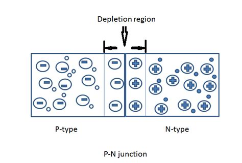An introduction to P-N junction diode and its working