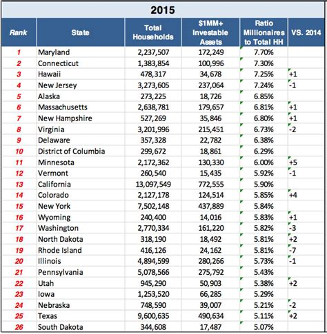 These states have the highest density of millionaires