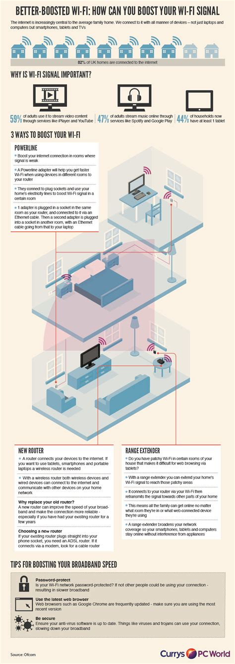 INFOGRAPHIC: Better boosted Wi-Fi | TechTalk