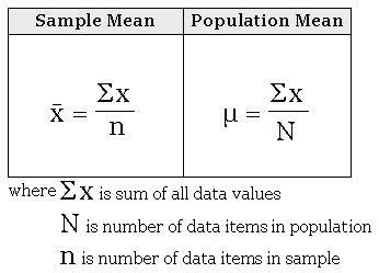 Measure of Central Tendency - Discover 6 Sigma - Online