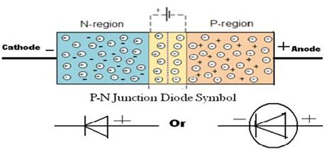 KCSE PHYSICS: P-N Junction Diode