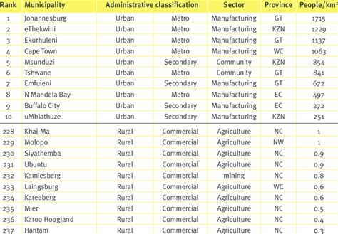The ten highest and lowest ranked municipalities by