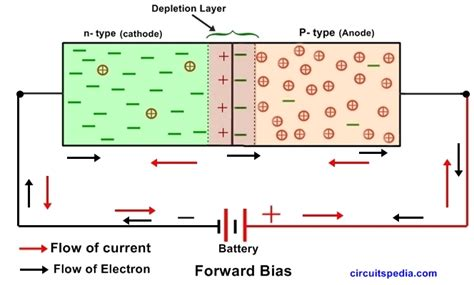 Semiconductor PN Junction Diode Working | P-N diode