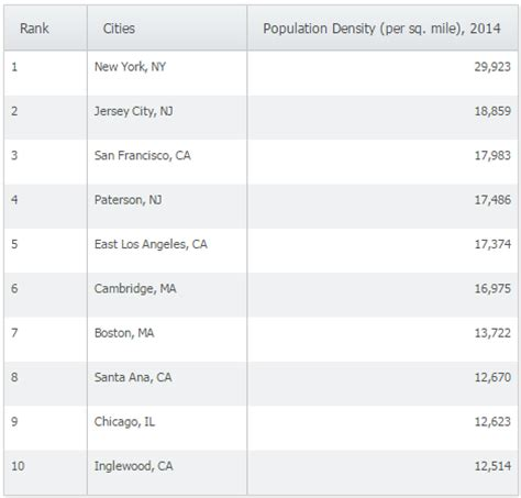 Ranking the Highest Population Densities in the US